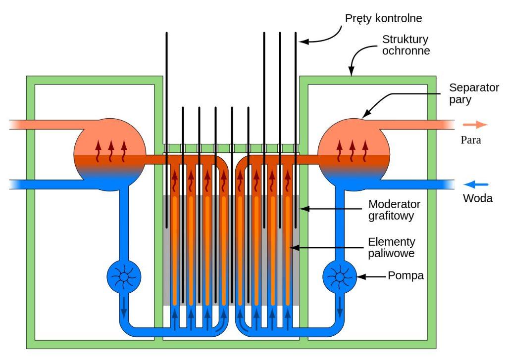 Schemat reaktora RMBK (Krzysztof Franek/CC BY-SA 3.0)