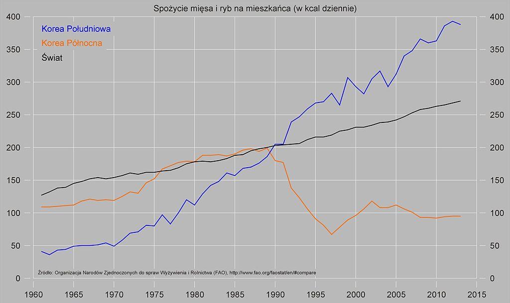 Wykres obrazujący drastyczny spadek spożycia mięsa i ryb w Korei Północnej w latach 90. XX wieku (Ra.sz./domena publiczna).