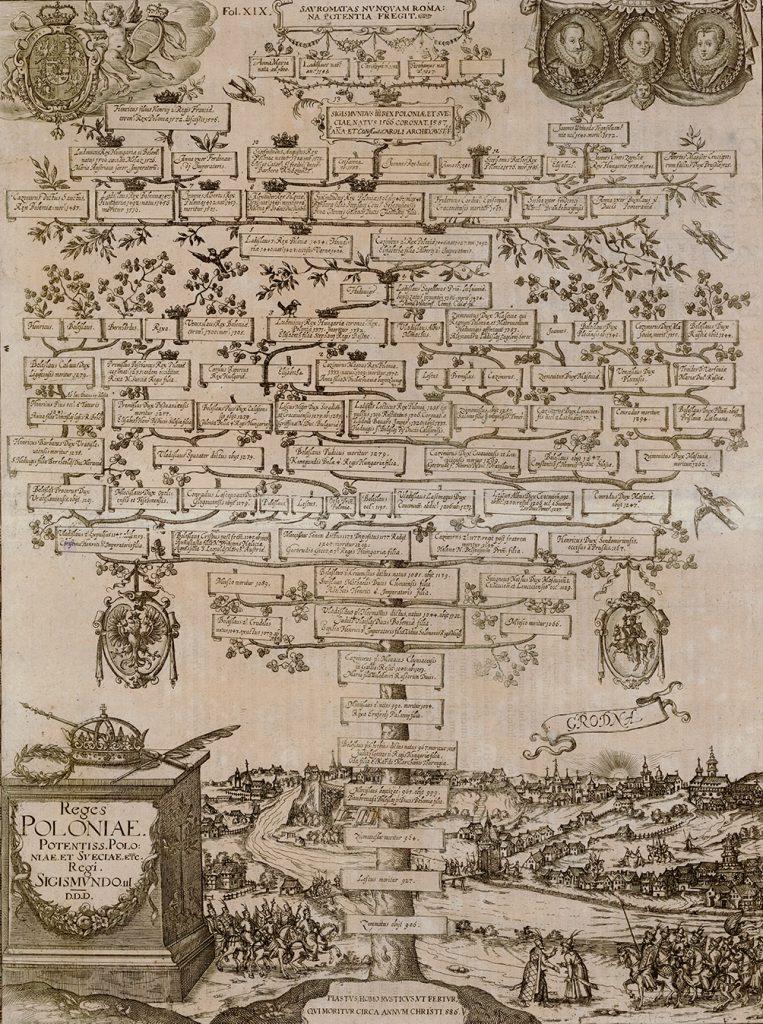 Tablica genealogiczna Zygmunt III Waza
